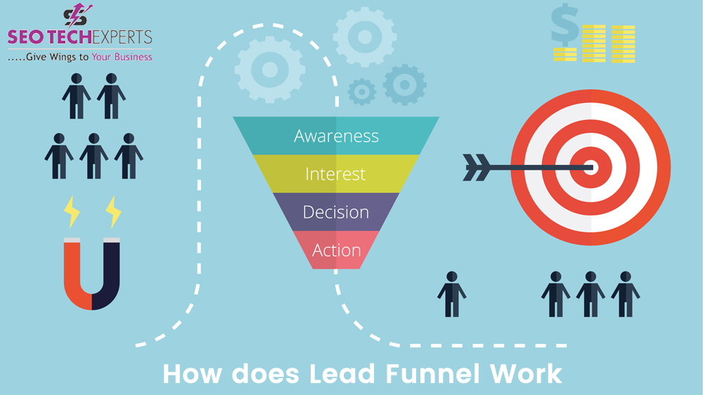 Lead Funnel Work